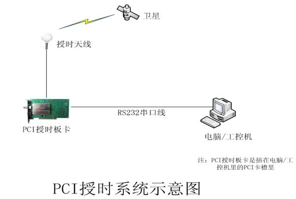 pci授时系统图